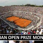 Italian Open Prize Money Table